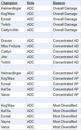 adc pick