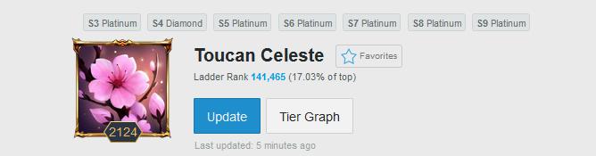 Toucan Celeste level 1000+