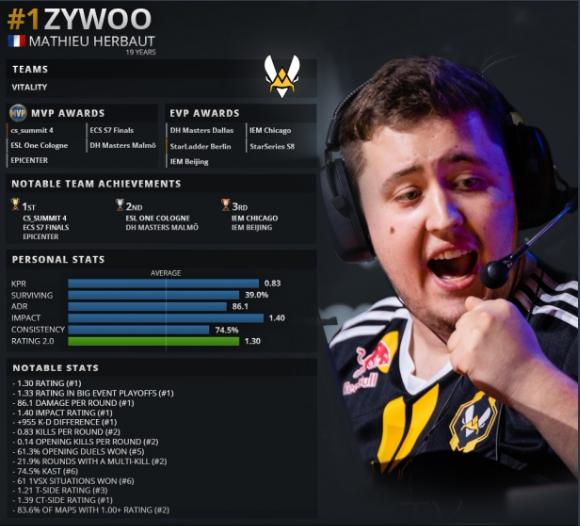 ZywOo