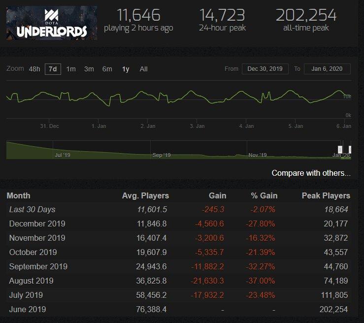 Steam charts stats