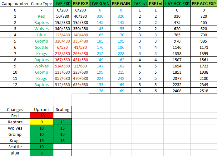Jungle Experience Changes table