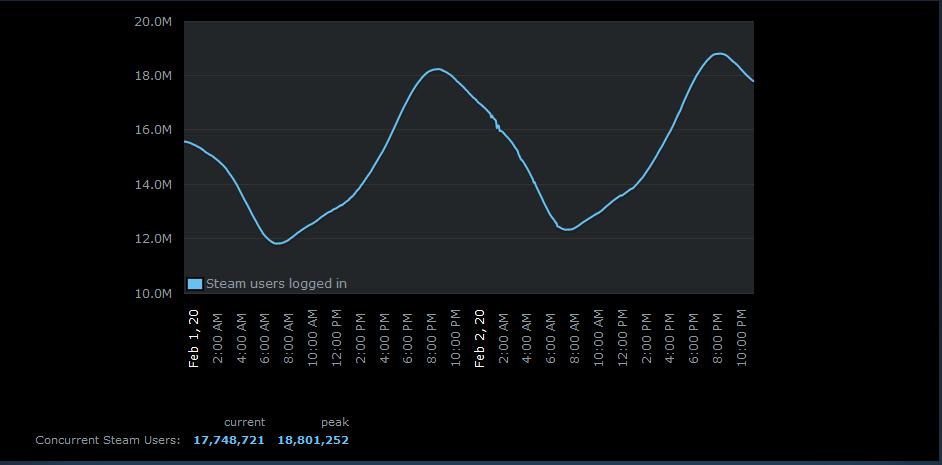Steam broke their record