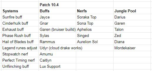 patch 10.4 changes