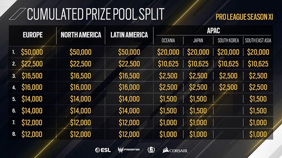 r6s Prize pool split