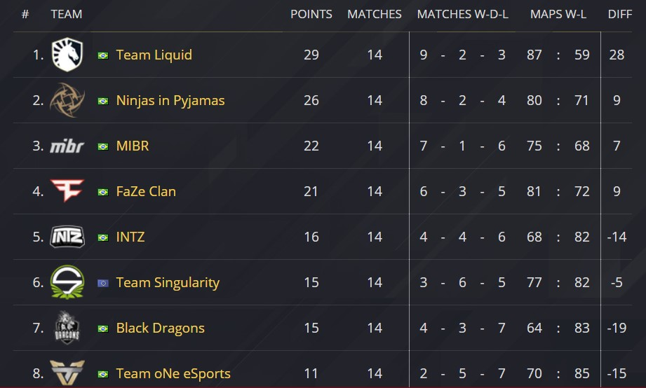 pro league standings