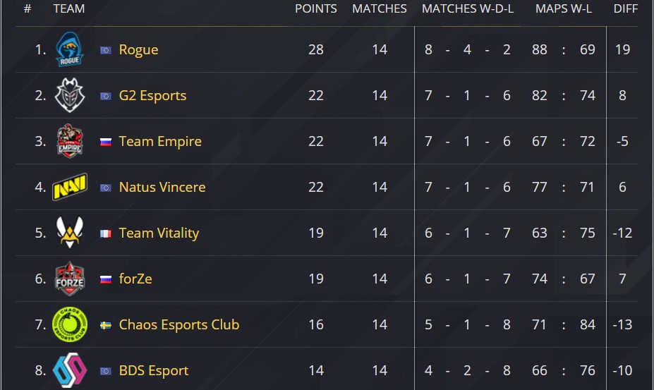 Siege Pro league Season 11 standings