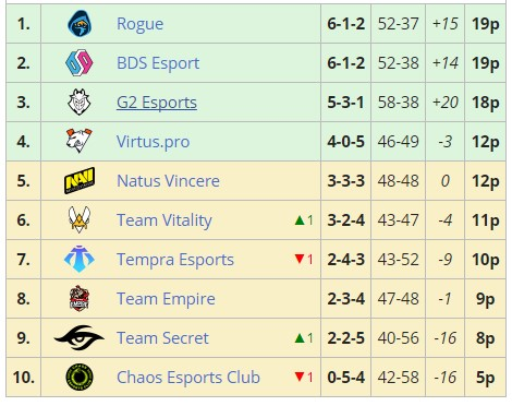 European league stage 1 standings