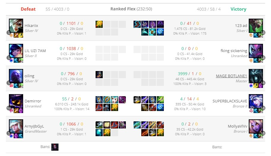 most kill record in League of Legends