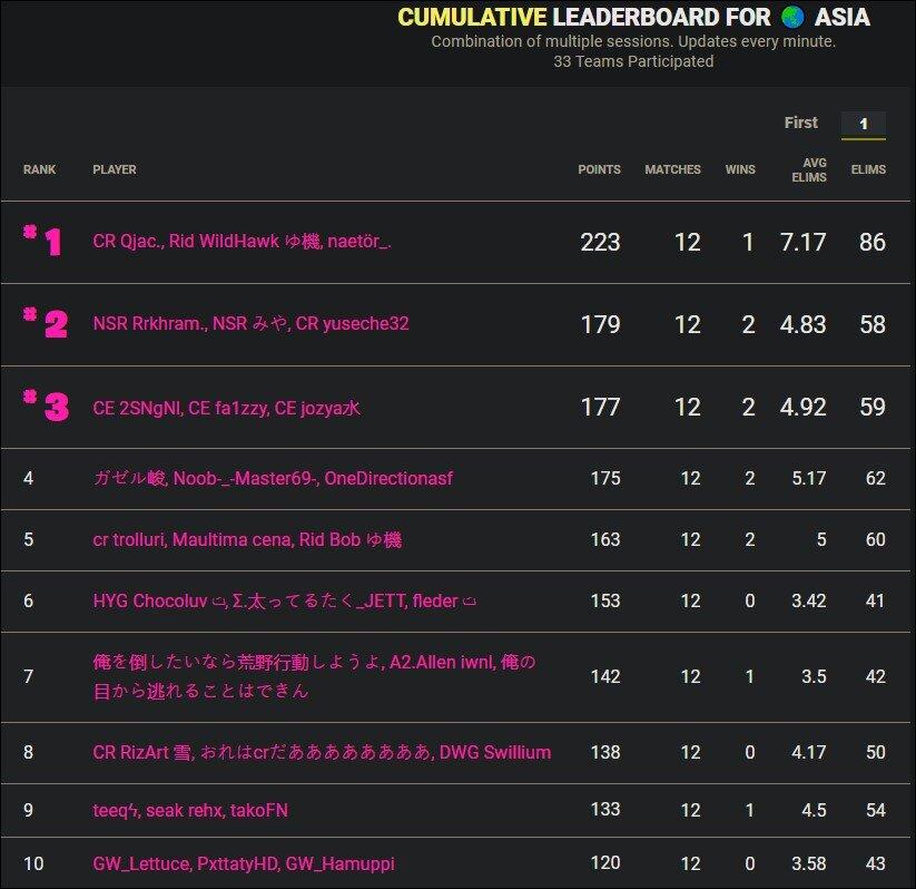 Cumulative leaderboard Asia