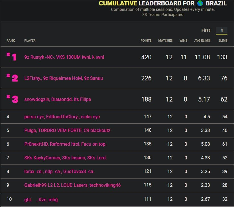 Cumulative leaderboard Brazil