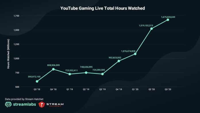 Youtube total hours watched larger than FG and Twitch
