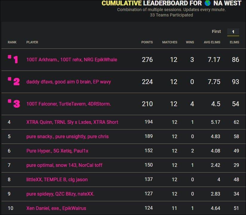 Cumulative leaderboard NA West