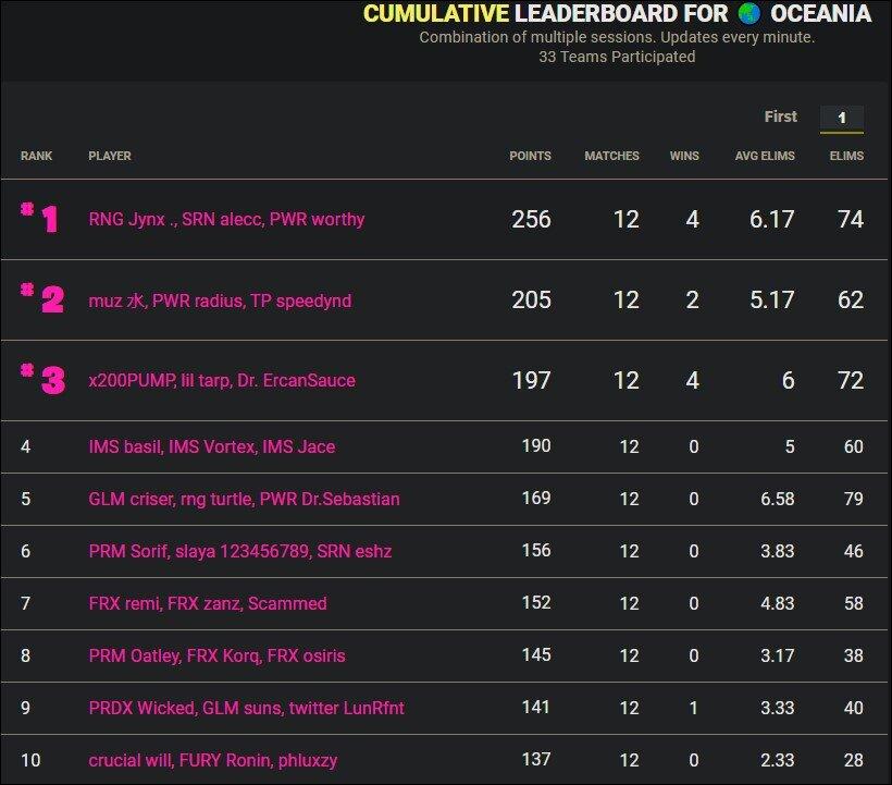 Cumulative leaderboard Oceania