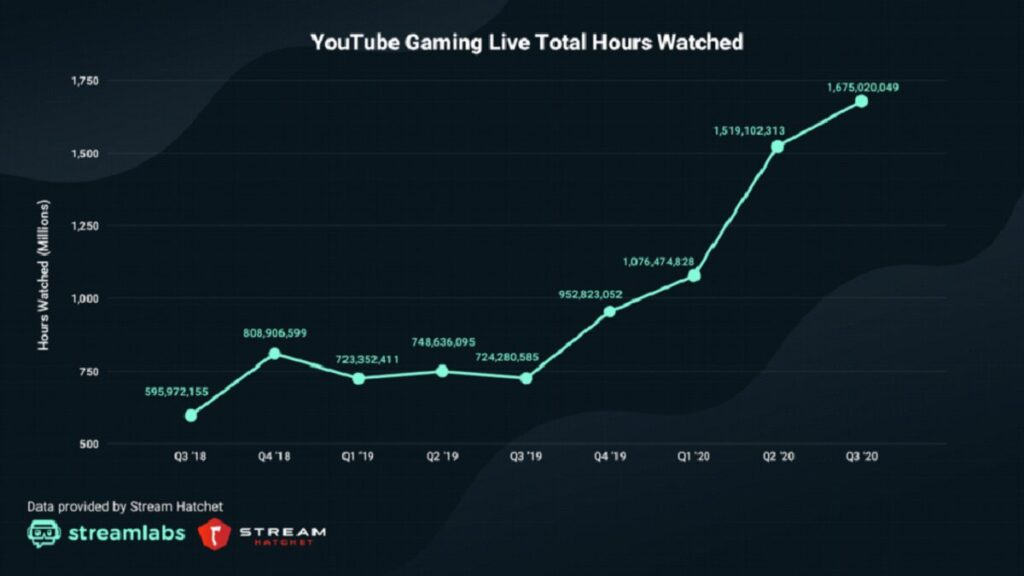 YouTube Hours Watched