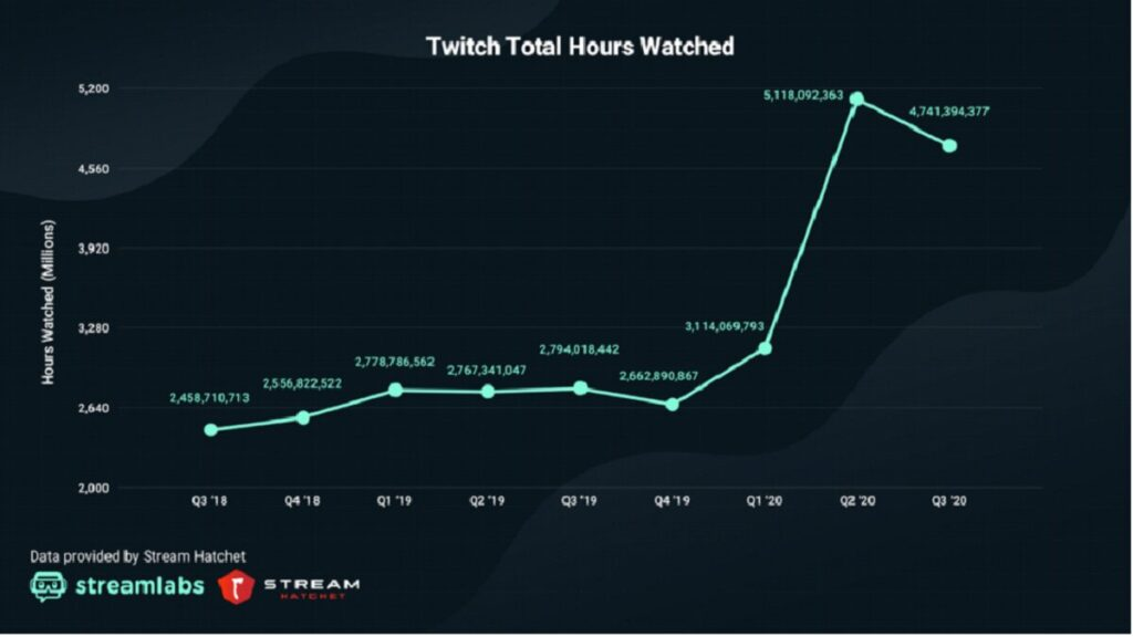 Twitch Hours Watched