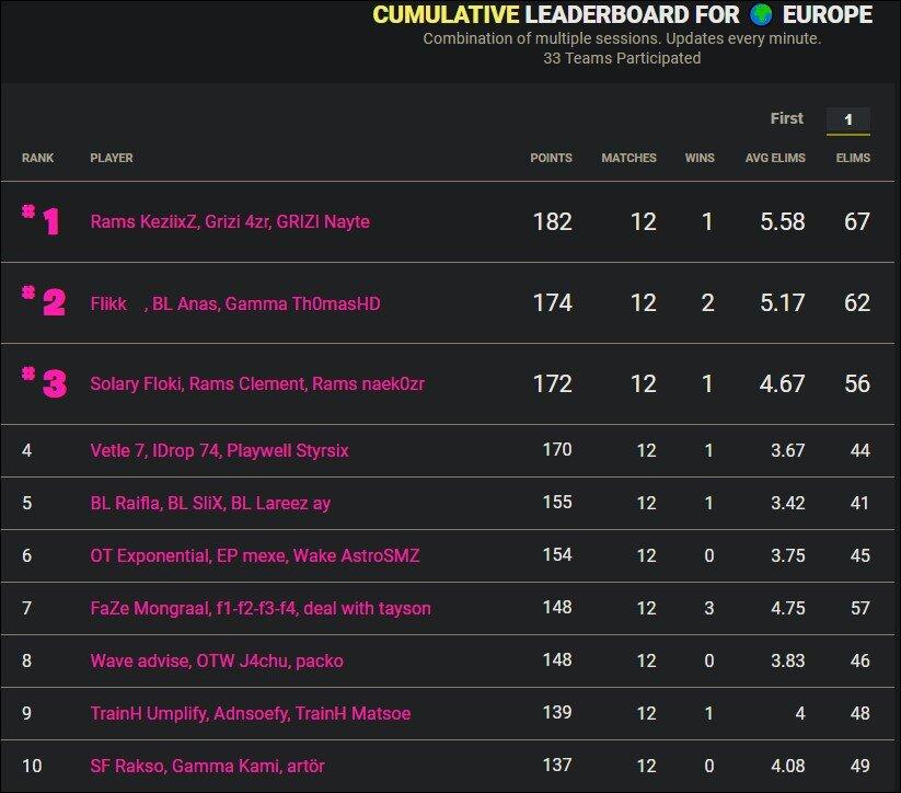 Cumulative leaderboard Europe