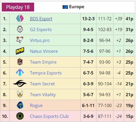 EUL season 1 standings