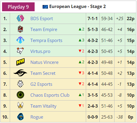 R6s EUL stage 2 standings