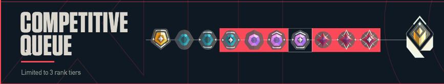 smurf in valorant rank