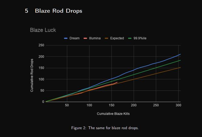 Dream's Blaze Rod Drops