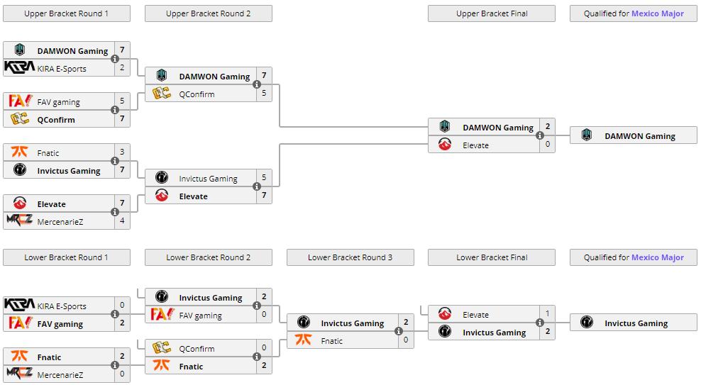 R6 APAC Playoffs stage 2