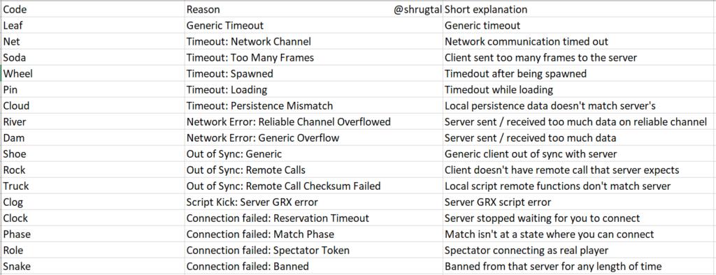 Apex all error codes